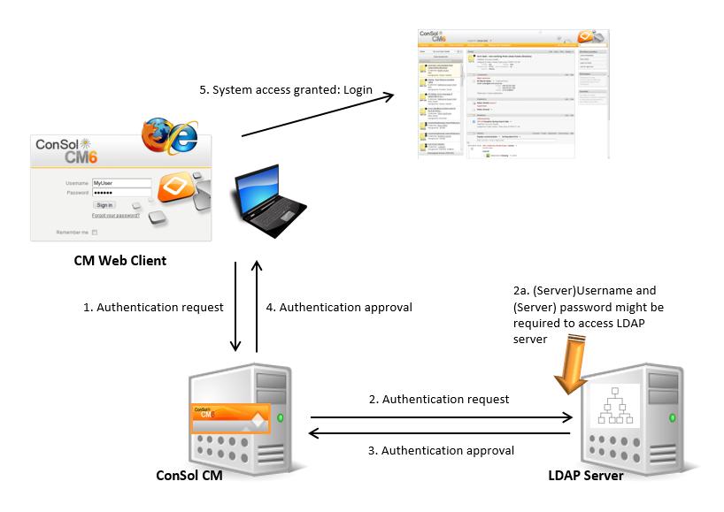 ConSol CM LDAP Authentication