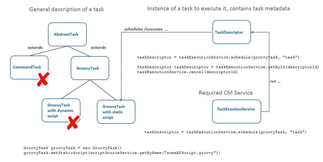 The Task Execution Framework (TEF)