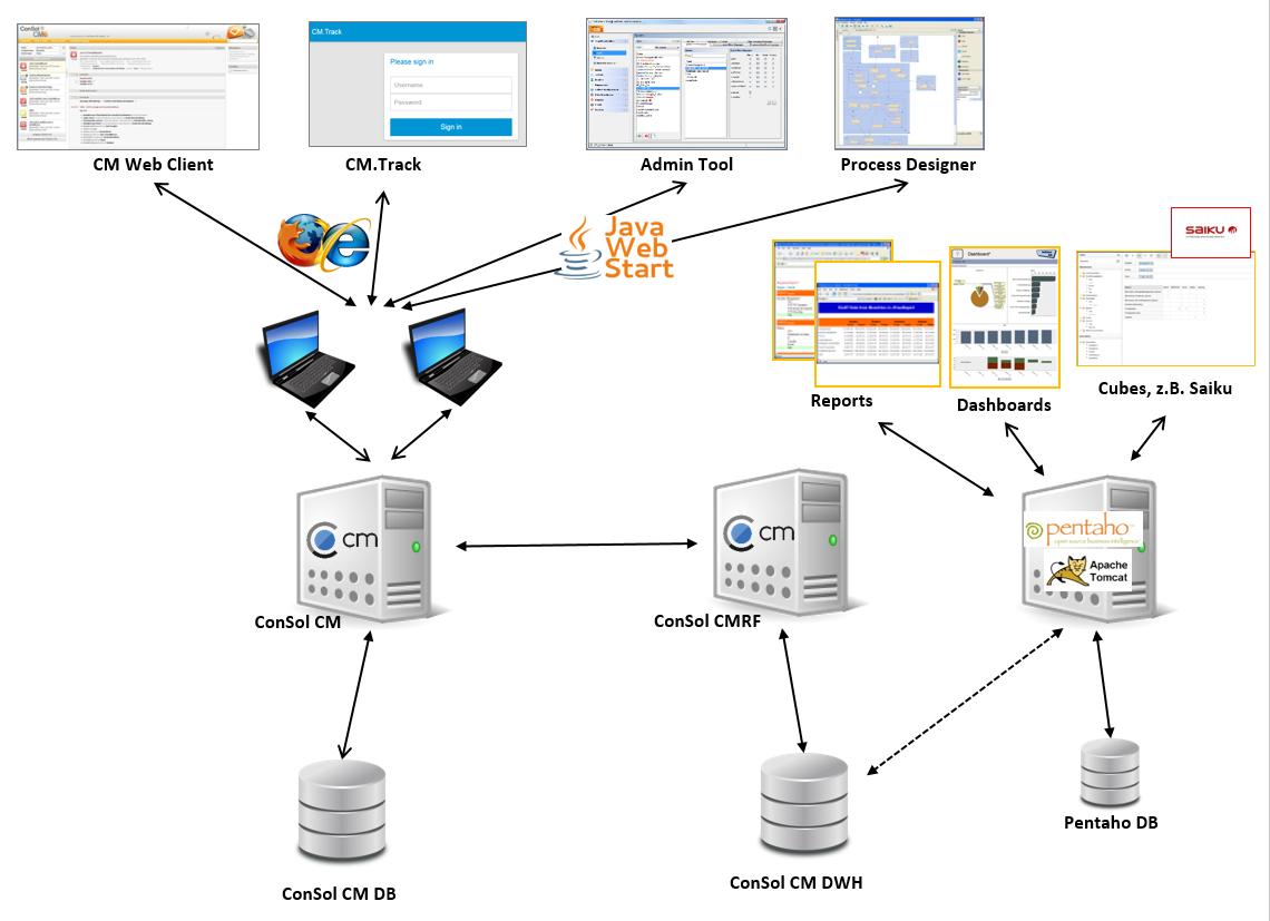 Architektur eines CM-Systems mit DWH